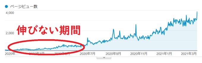 yujiblogのアクセス数