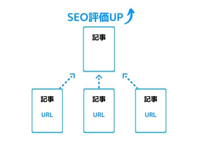 SEOに効果的な内部リンクの貼り方を解説
