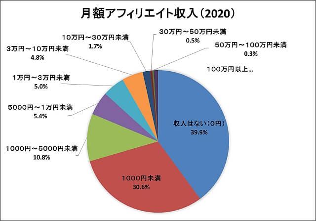 日本アフィリエイト協議会調査