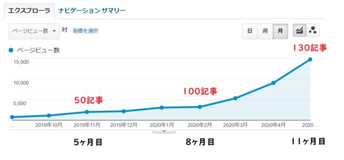 ブログ月間1万PVを達成するためにやるべきこと
