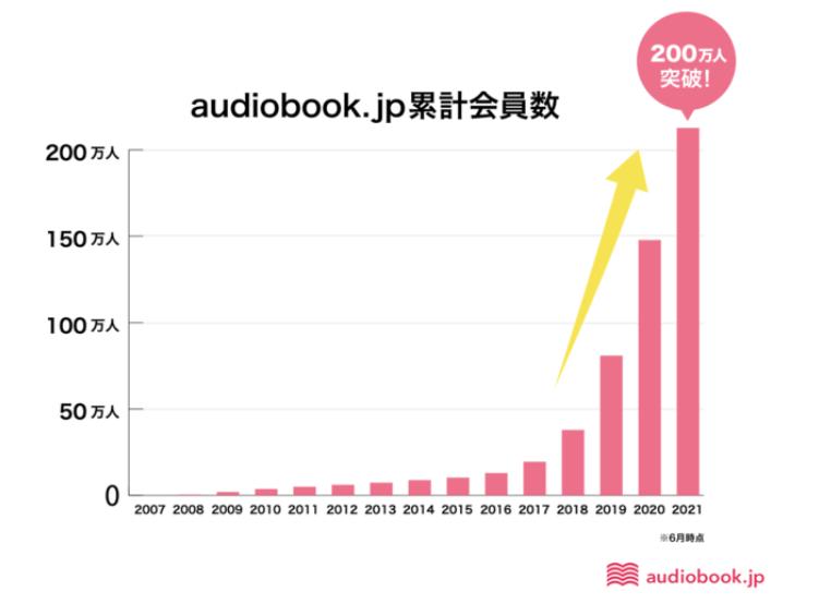 audiobook.jp会員数が200万人を突破