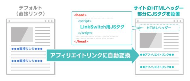 バリューコマースのLinkSwitchの使い方