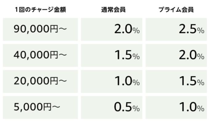 Amazonギフト券チャージタイプのポイント付与率